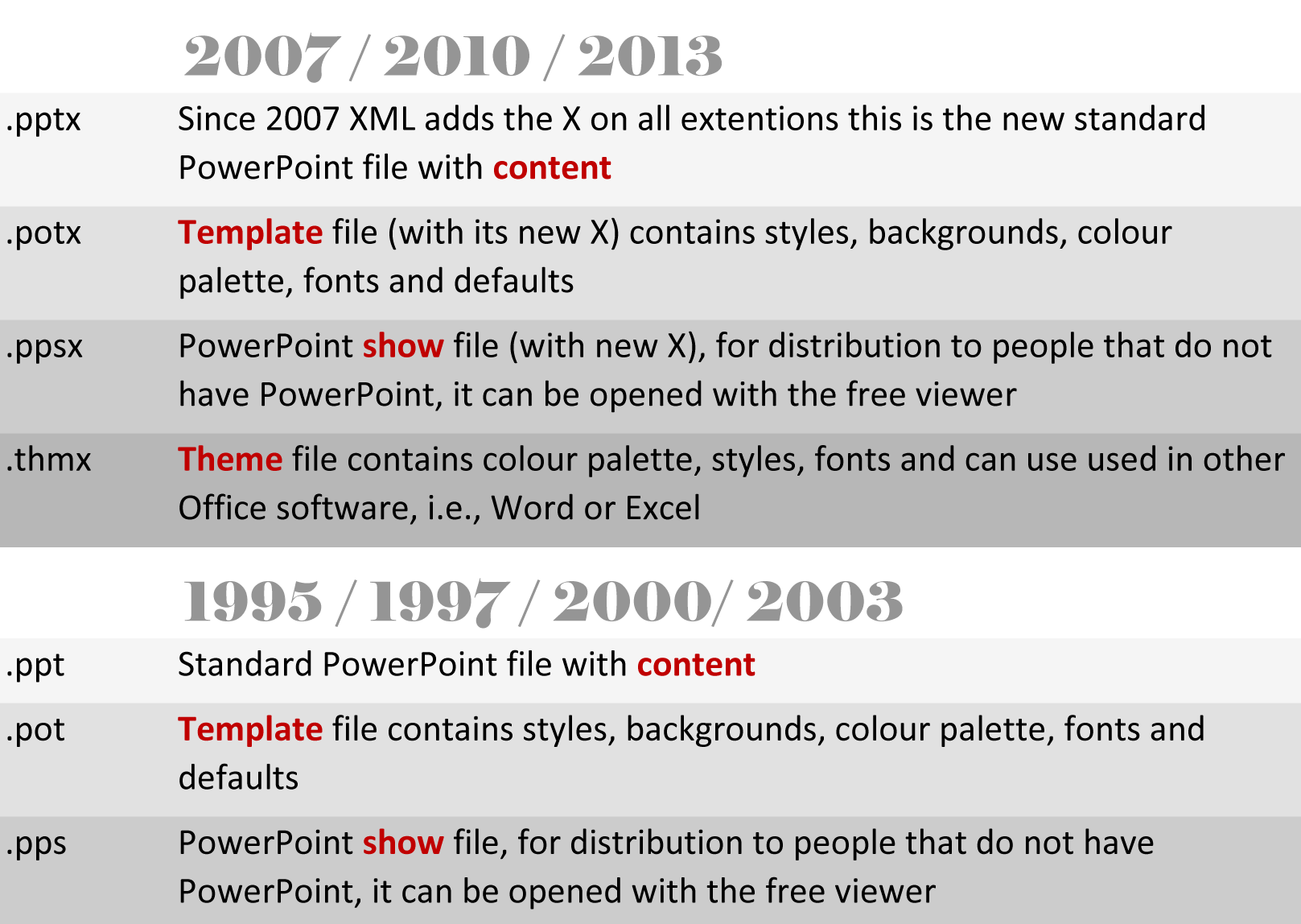 powerpoint file name extensions — ppt, pot, pps, pptx, potx, ppsx, Powerpoint templates